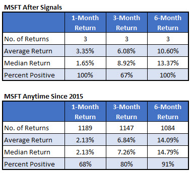 msft after signals and anytime since 2015