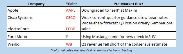 buzz stocks nov 14