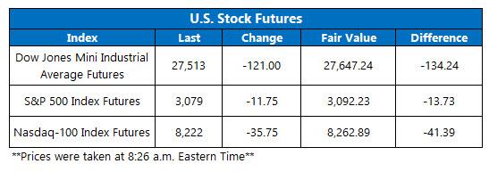 Futures Chart Nov 11