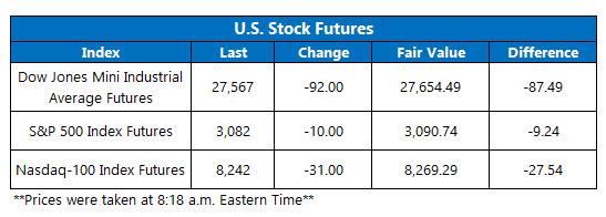 Futures Chart Nov 13