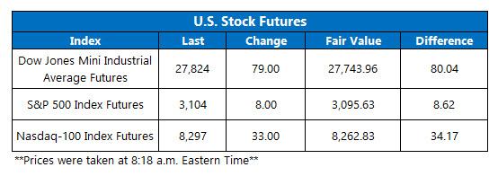 Futures Chart Nov 15