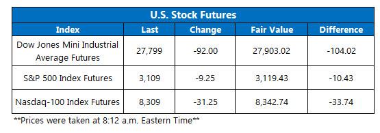 Futures Chart Nov 20