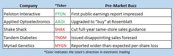 stock market news nov 5