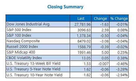 Closing Indexes Summary Nov 14