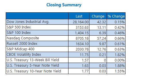 Closing Indexes Summary Nov 27