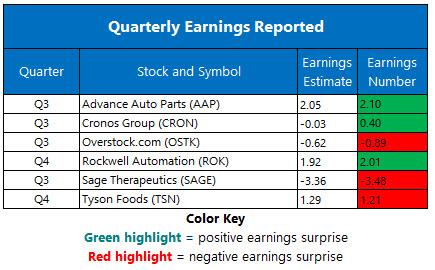 Corporate Earnings Nov 12