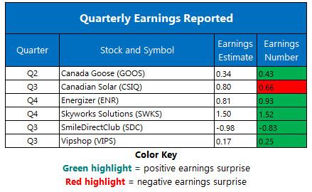 Corporate Earnings Nov 13