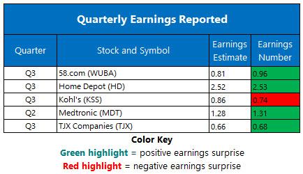 Corporate Earnings Nov 19