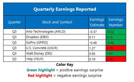 corporate earnings reports nov 8