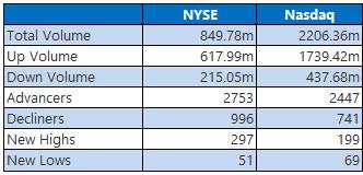NYSE and Nasdaq Nov 25