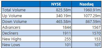 NYSE and Nasdaq Stats Nov 12