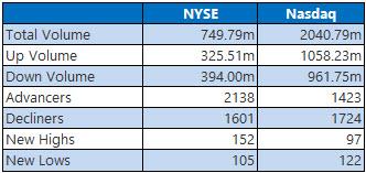 NYSE and Nasdaq Stats Nov 14