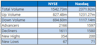 NYSE and Nasdaq Stats Nov 26