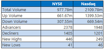 nyse and nasdaq stats nov 4