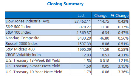us stock market closing numbers nov 4