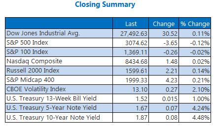 us stock market closing numbers nov 5