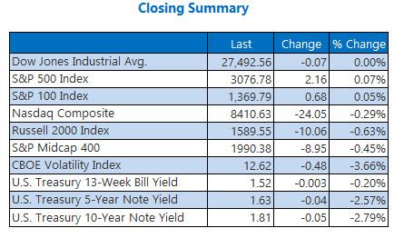 us stock market closing numbers nov 6