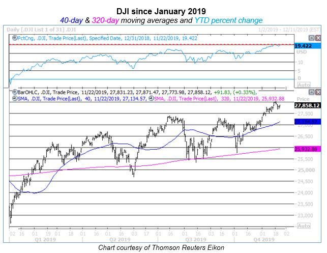 dji ytd percent change 28k