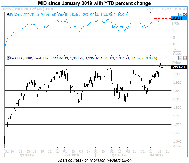 mid stock chart 2019