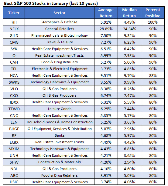 Best Stocks January