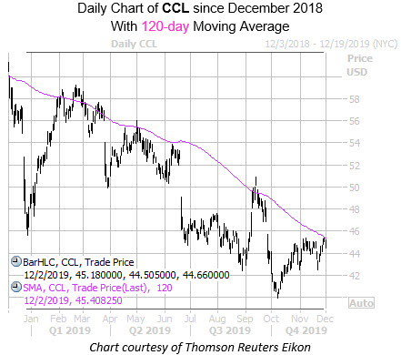 Daily CCL with 120MA