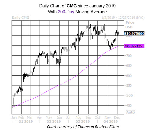 Daily Stock Chart CMG