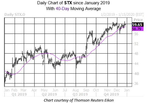 Daily Stock Chart STX