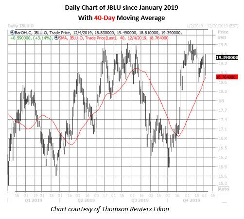 jblu stock daily price chart on dec 4