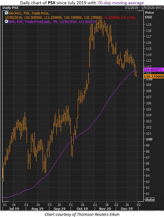 psx stock dec 30