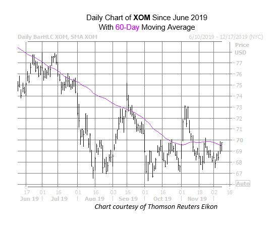 2 Oil Stocks That Could Slide Soon
