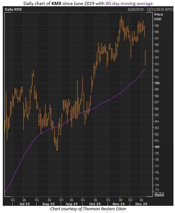 kmx stock dec 20