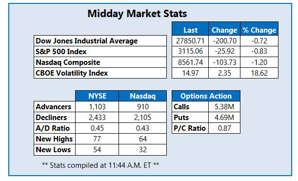 midday market stats dec 2