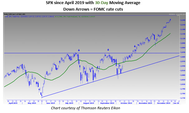 spx daily price chart since april