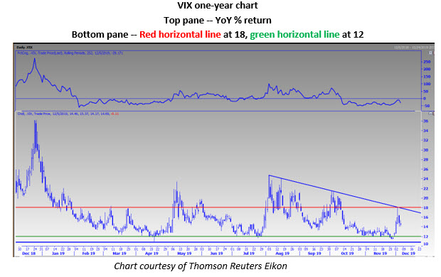 vix daily chart dec 6