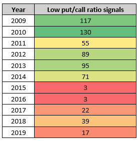 low occ pc ratio signals by year