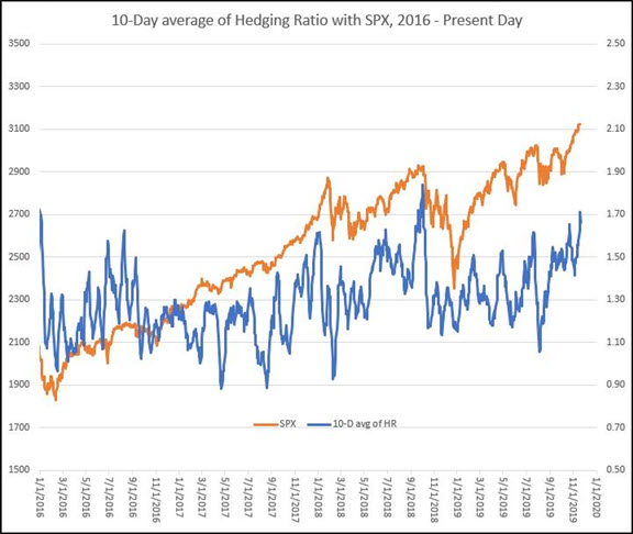 occ hedging ratio 10-day