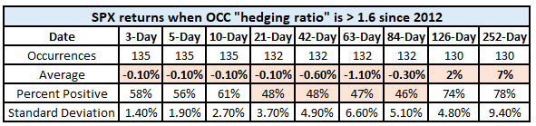 spx returns after occ hedge ratio high