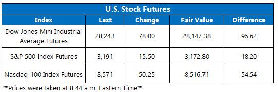 Stock Futures Chart Dec 16