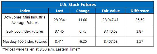Stock Futures Chart Dec 2