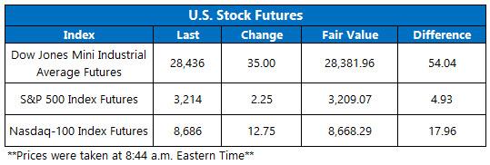 Stock Futures Chart Dec 20