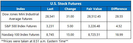 Stock Futures Chart Dec 26