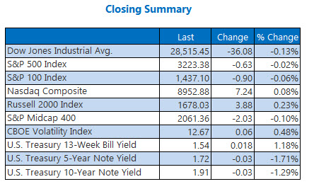 Closing Indexes Summary Dec 24