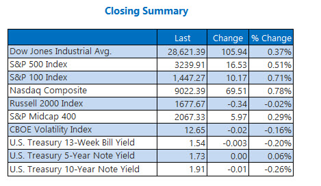 Closing Indexes Summary Dec 26