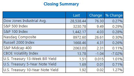 Closing Indexes Summary Dec 31