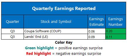 Corporate Earnings Dec 3