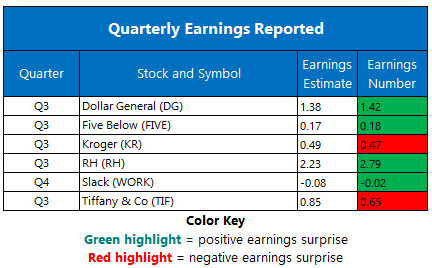 Corporate Earnings Dec 5