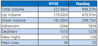 NYSE and Nasdaq Stats Dec 24