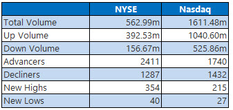 NYSE and Nasdaq Stats Dec 26