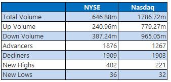 NYSE and Nasdaq Stats Dec 27