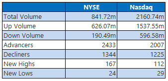 NYSE and Nasdaq Stats Dec 31